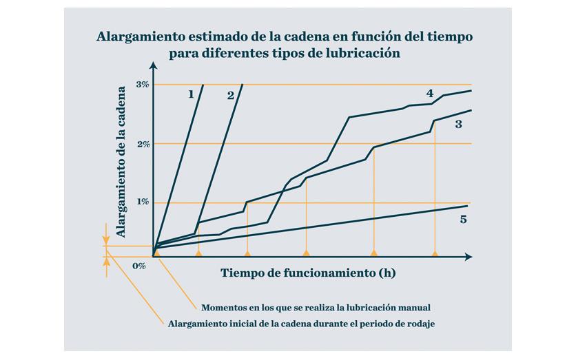 Lubricación óptima: Alargamiento estimado de la cadena en función del tiempo para diferentes tipos de lubricación