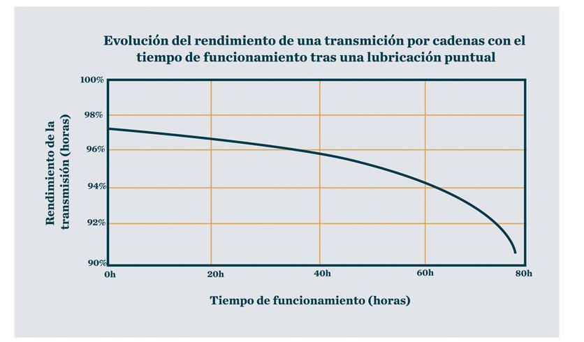 Lubricación óptima: evolución del rendimiento de una transmisión por cadenas con el tiempo de funcionamiento tras una lubricación puntual