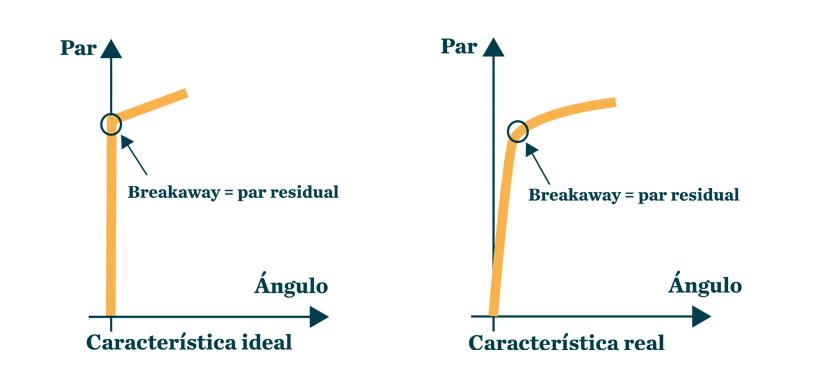 Par / ángulo de breakaway